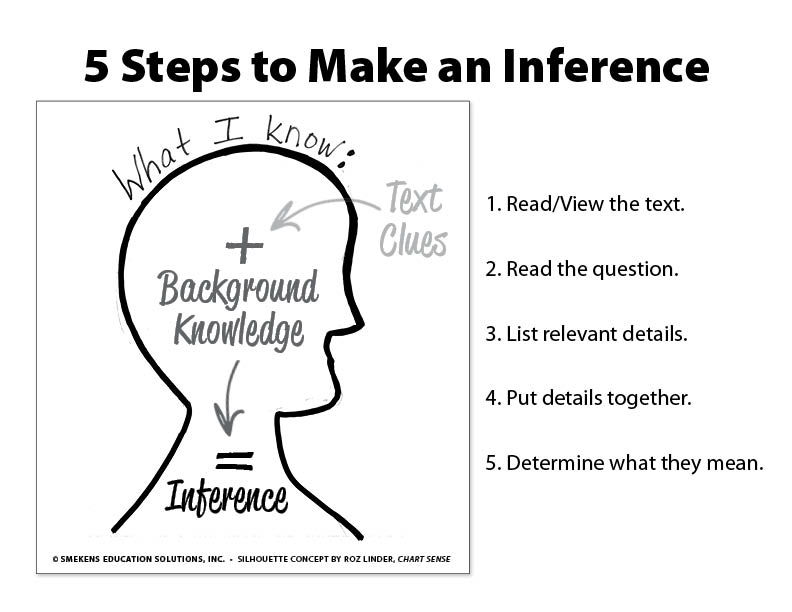 5-Step Process to Make an Inference