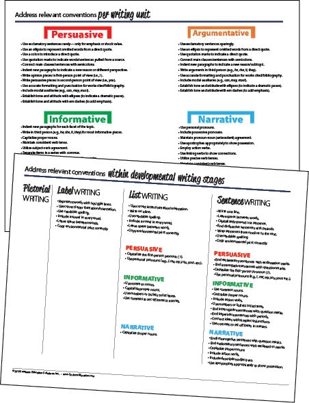 Relevant Conventions per Writing Unit Download