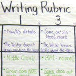 Build Kid-Friendly Writing Rubrics