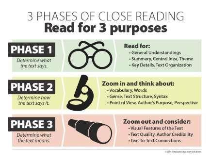 Close Reading Mini-Poster