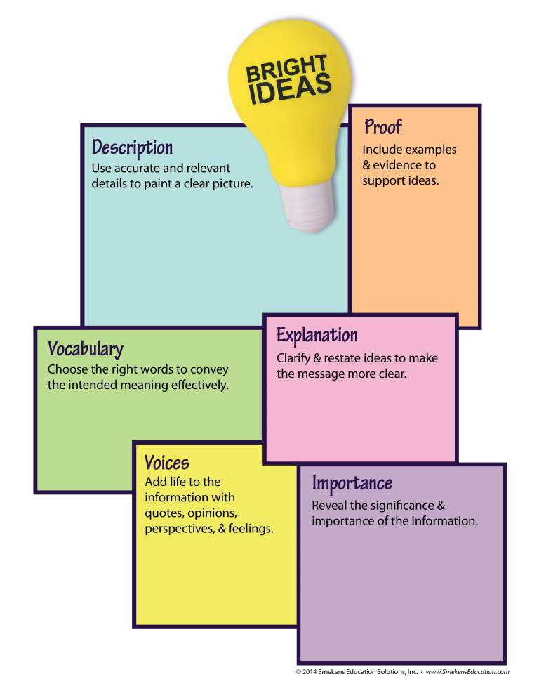 Develop Ideas: 6 Types Poster with Light Bulb