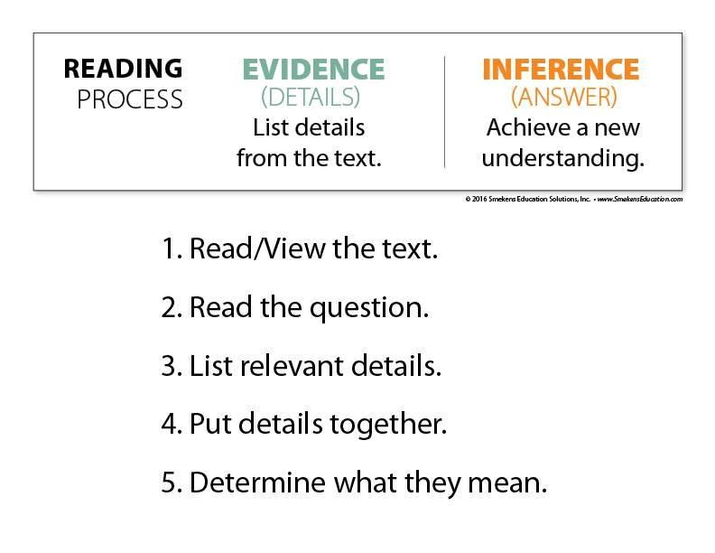 Main-Idea Instruction - 5 Steps Downloadable Resource