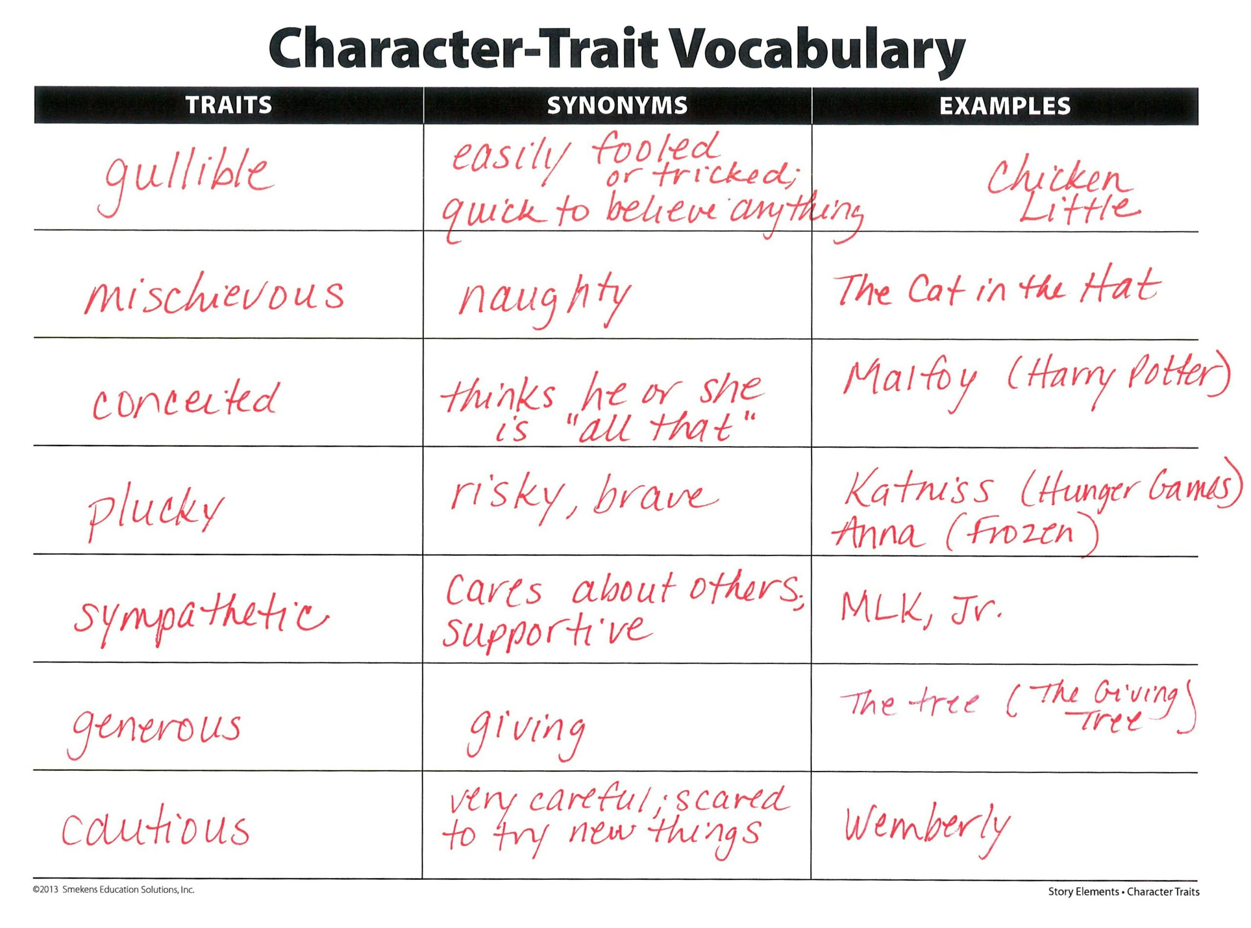 Character Trait Synonyms