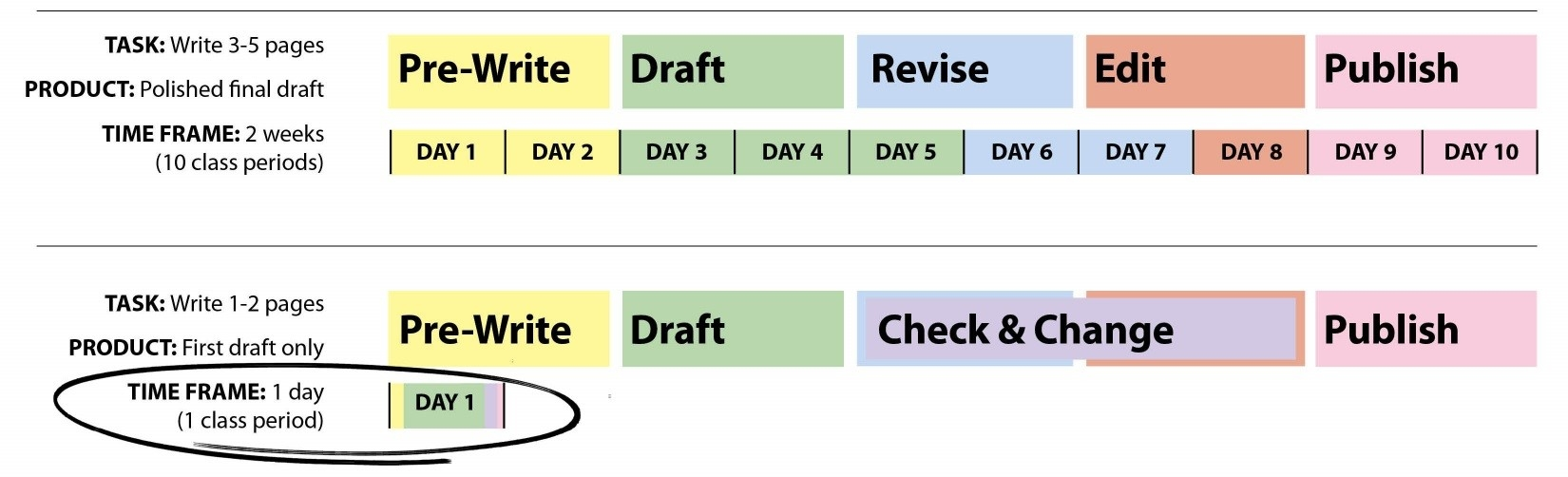 Vary Time in the Writing Process - Unit Timeline Example