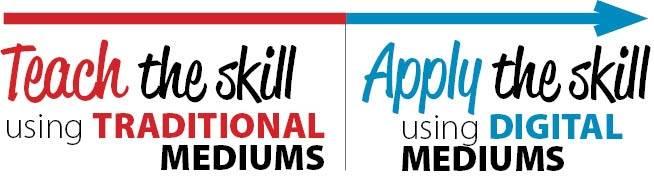Teach the Skill (Traditional Mediums) Apply the Skill (Digital Mediums)