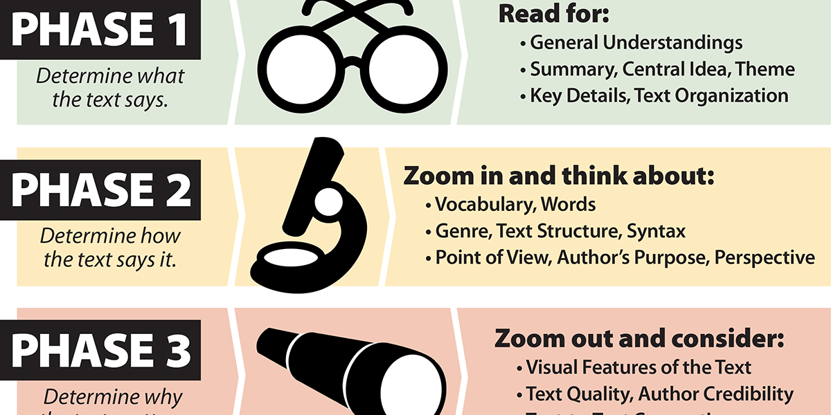 Introduce the 3 Phases of Close Reading to Students