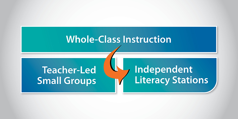 Release Responsibility to the Students During the Reading-Block Cycle
