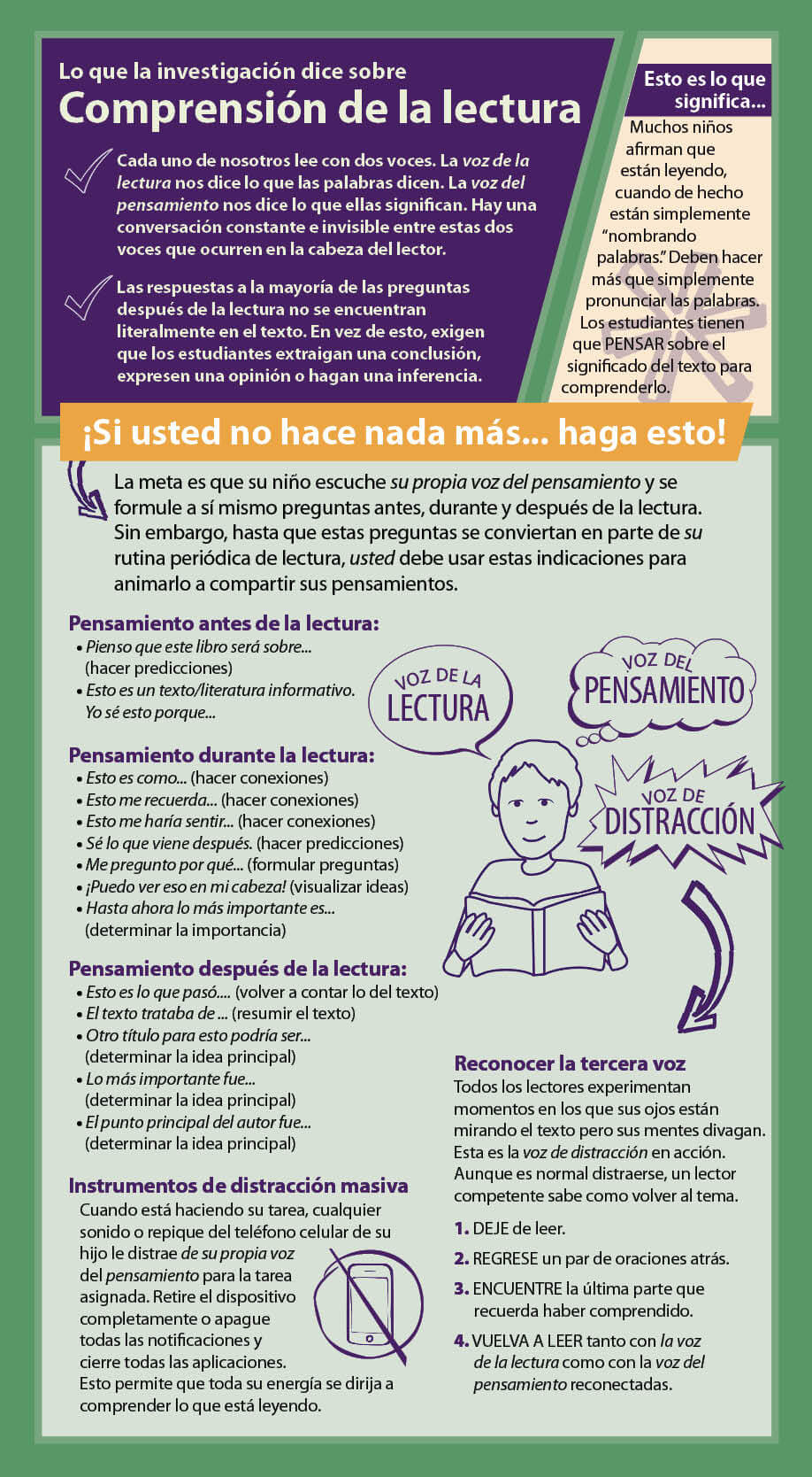 Reading Comprehension Parent Strategy Card - in Spanish