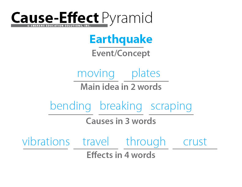 Cause-Effect Information Pyramid Student Sample: Earthquakes