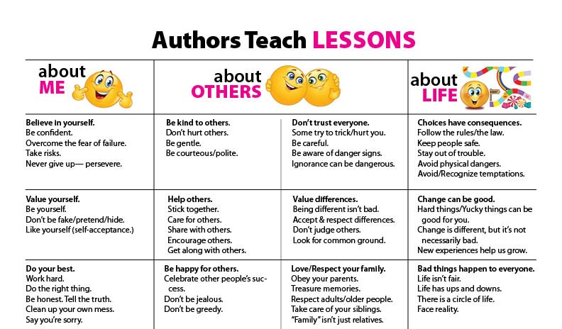 Theme Lessons in Literature Chart