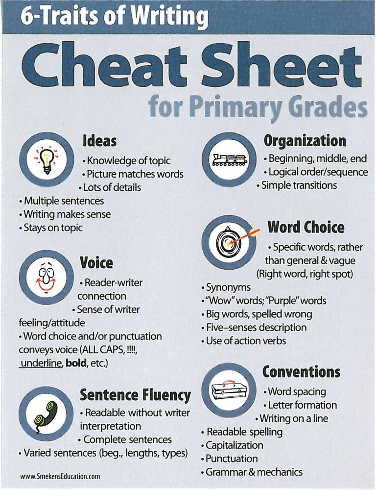 6 Traits of Writing: Cheat Sheet for Primary Grades