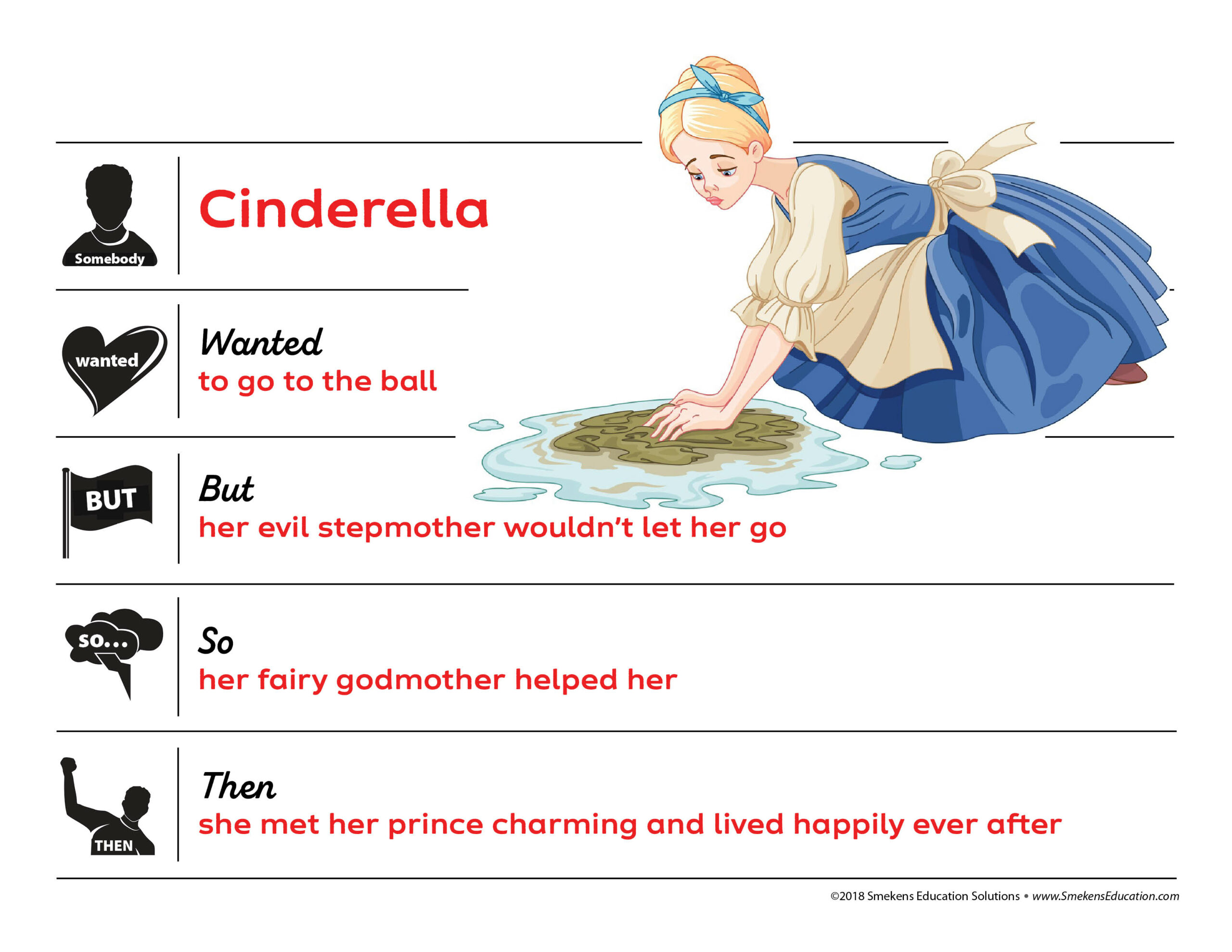 Somebody, Wanted, But, So, Then Graphic Organizer: Cinderella Example