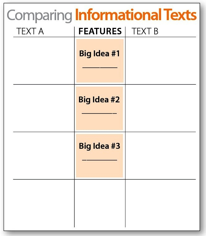 Comparing Informational Texts - Downloadable Resource