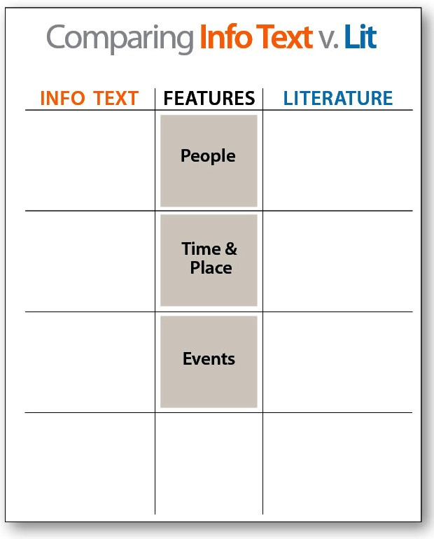Comparing Informational Text to Literature - Downloadable Resource