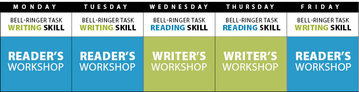 FAQ Classroom Schedule for Juggling Reading & Writing Workshops in 50 minutes