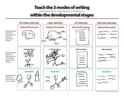 Teach the 3 Modes of Writing within the Developmental Stages - Downloadable Resource