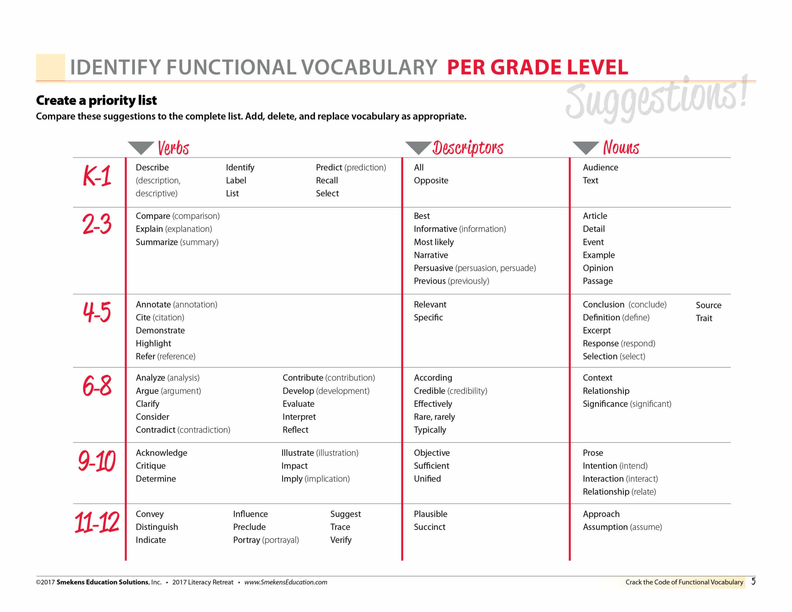 Identify Functional Vocabulary Per Grade Level