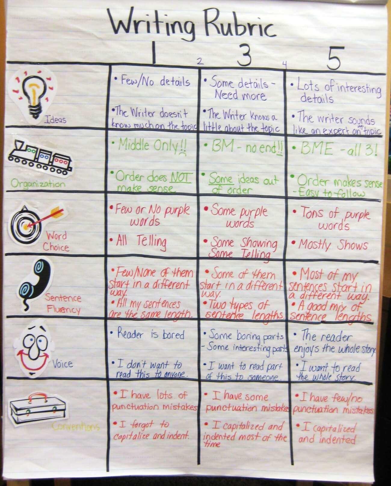 Kid-Friendly Writing Rubric: Susan Thomas, Prostman Elementary