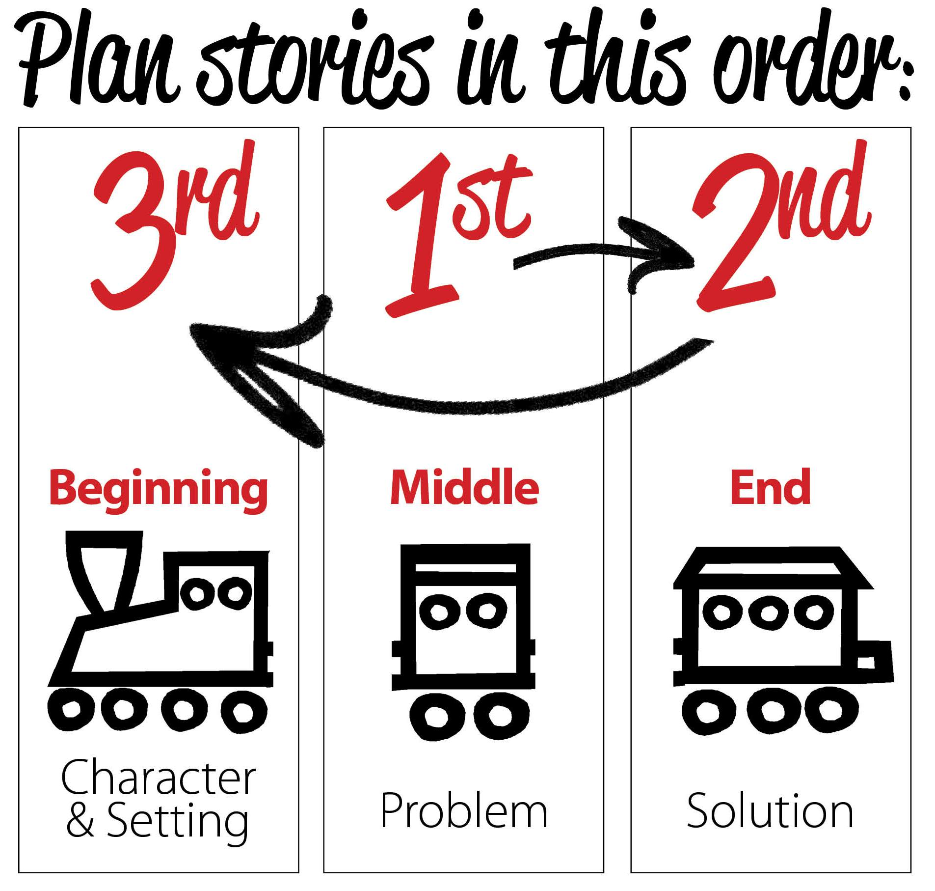 Plan Stories in This Order