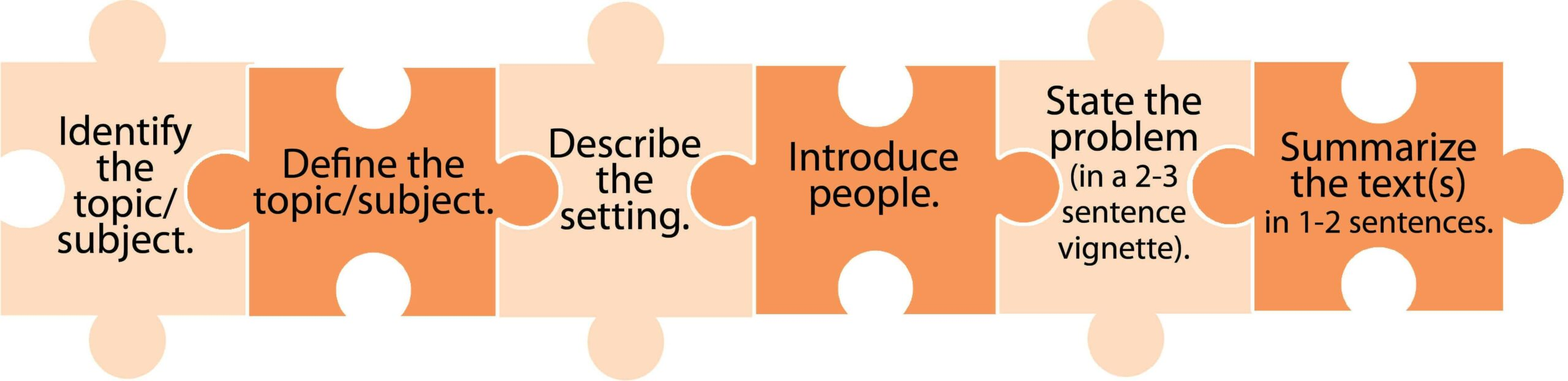 Puzzle Pieces for Piecing Together Informative Introductions