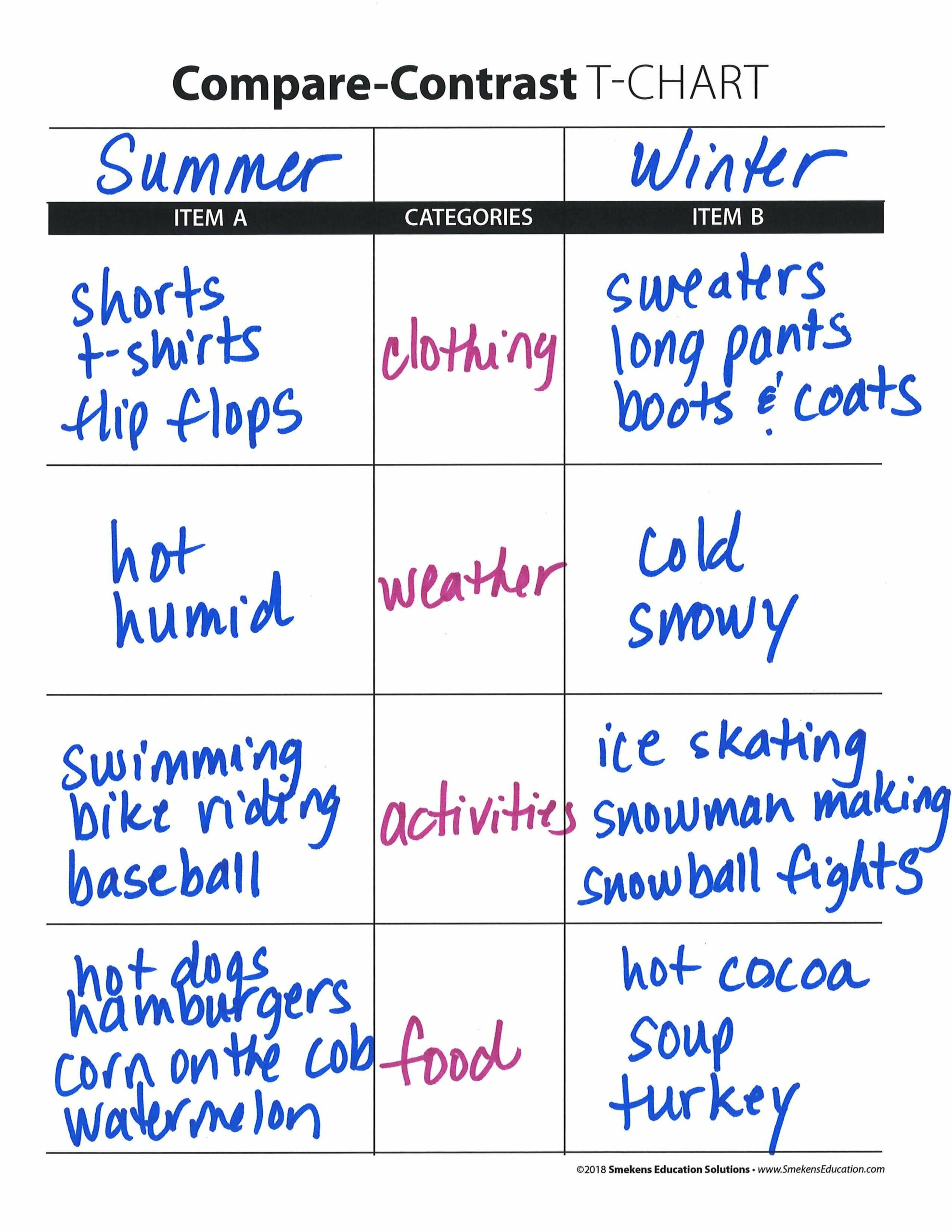 Compare-Contrast T-Chart - Summer v Winter with 4 Categories