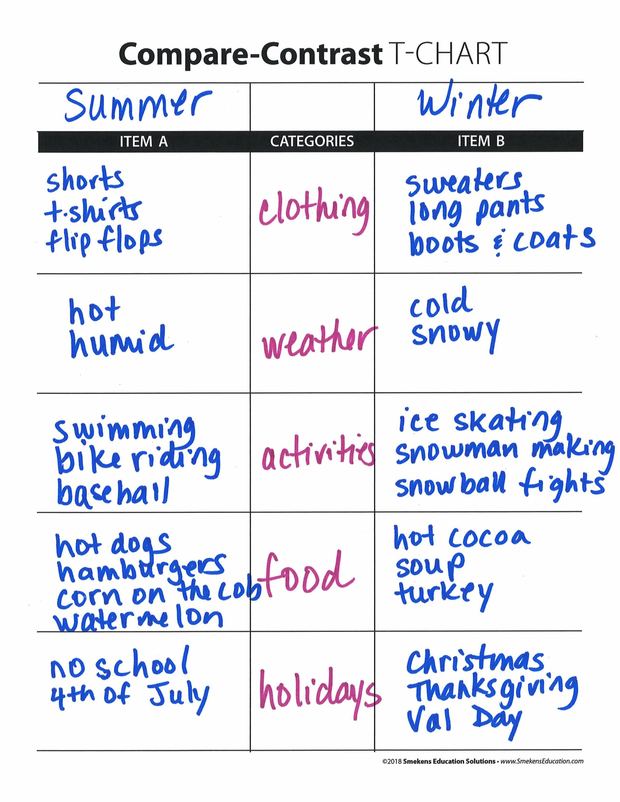 Compare-Contrast T-Chart - Summer v Winter with 5 Categories
