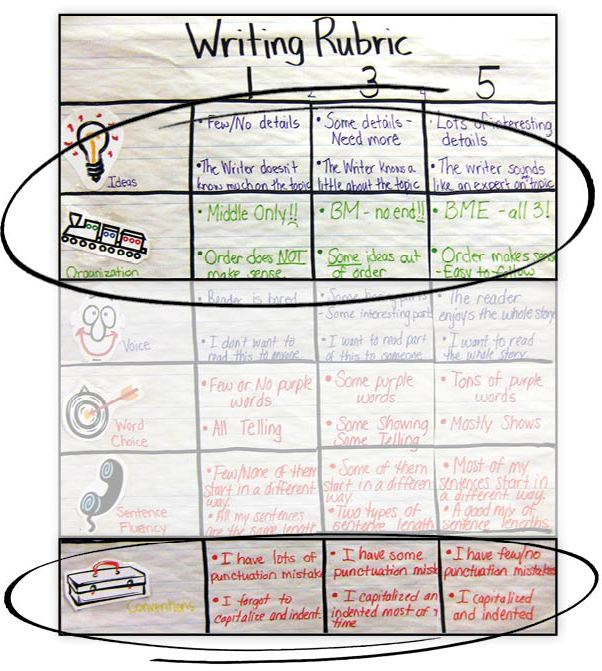 Writing Rubrics Tip#1: Don't score for everything