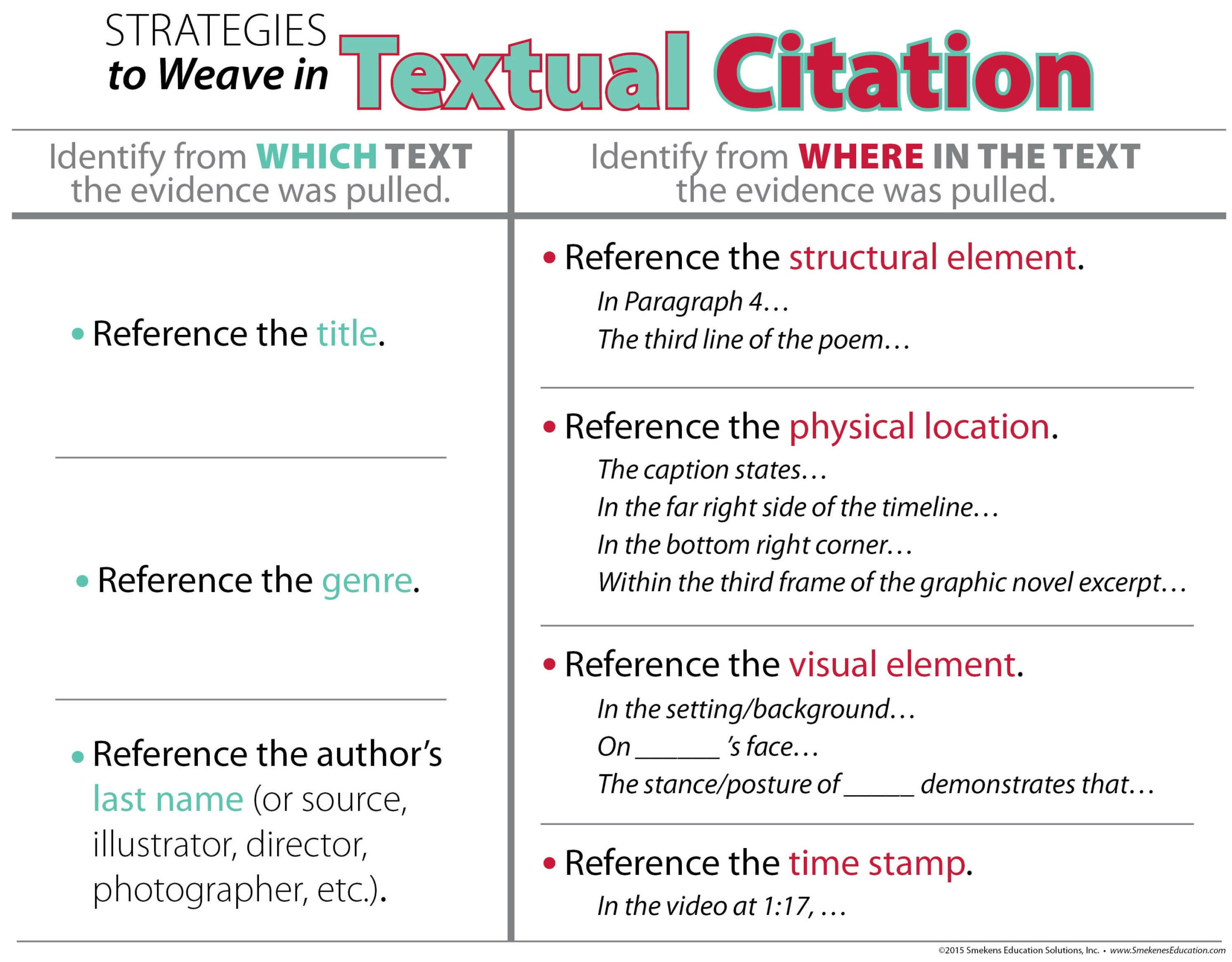 Weave in Textual Citations Downloadable Resource