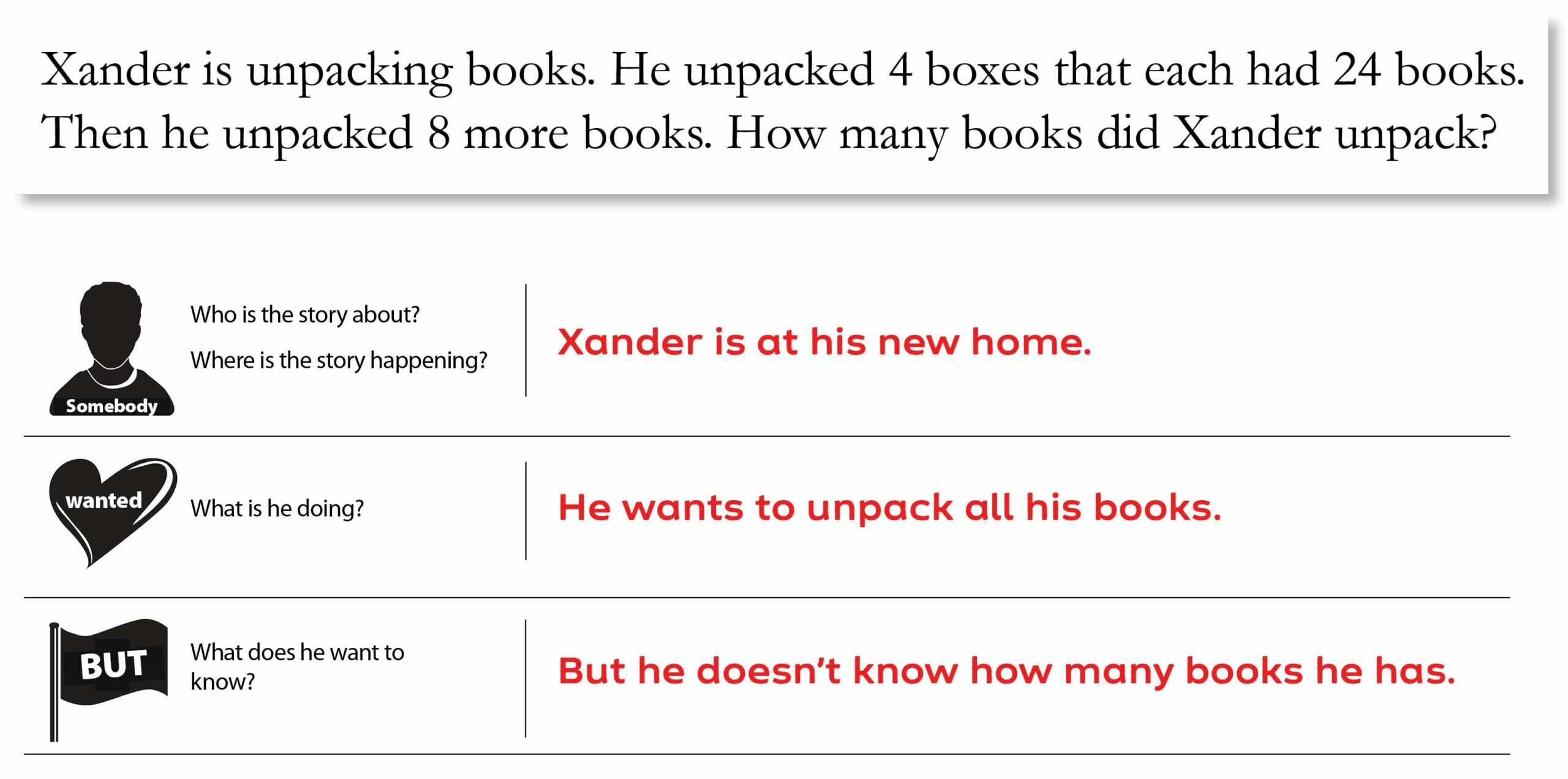 Math Story Problem: Xander Example - Somebody, Wanted, But