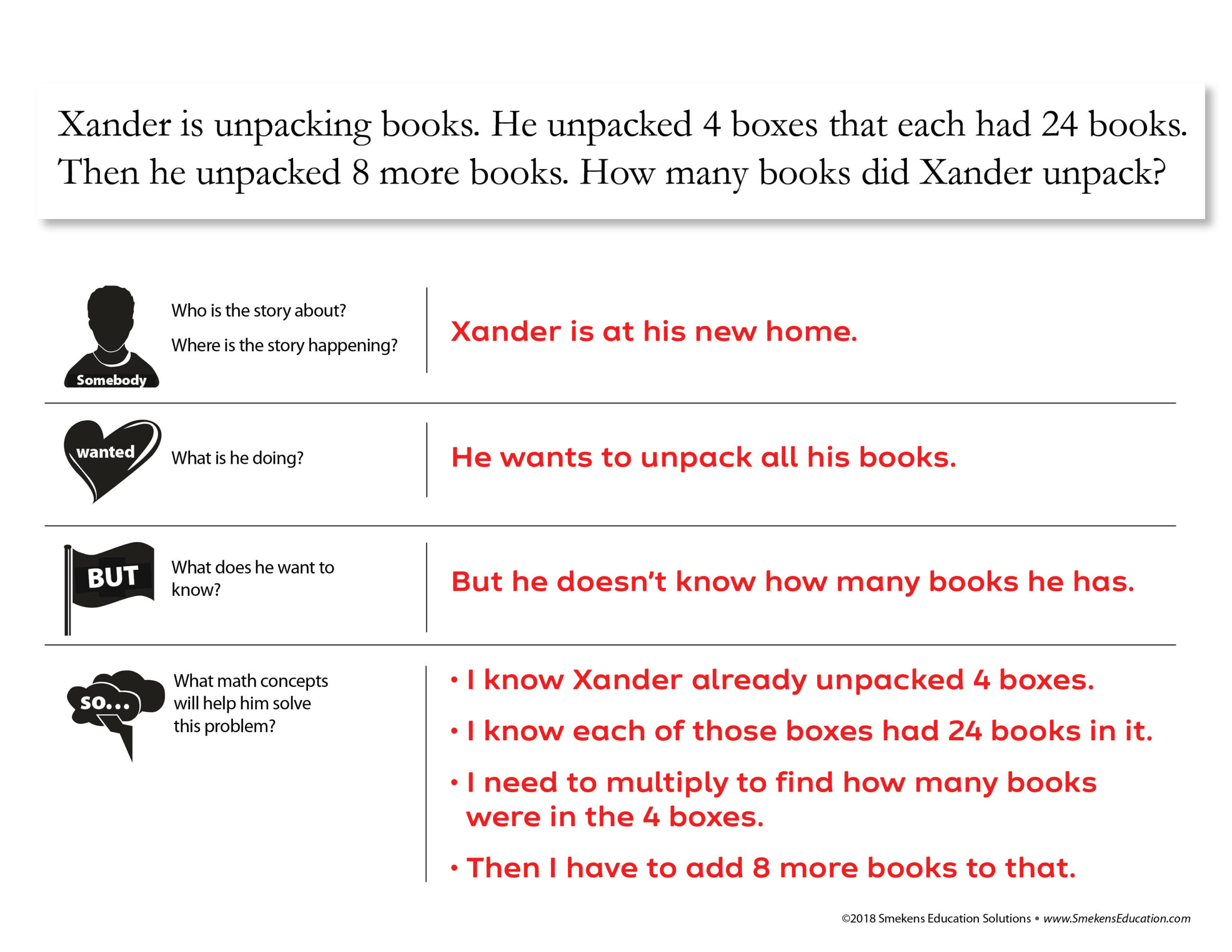 Math Story Problem: Xander Example - Somebody, Wanted, But, So