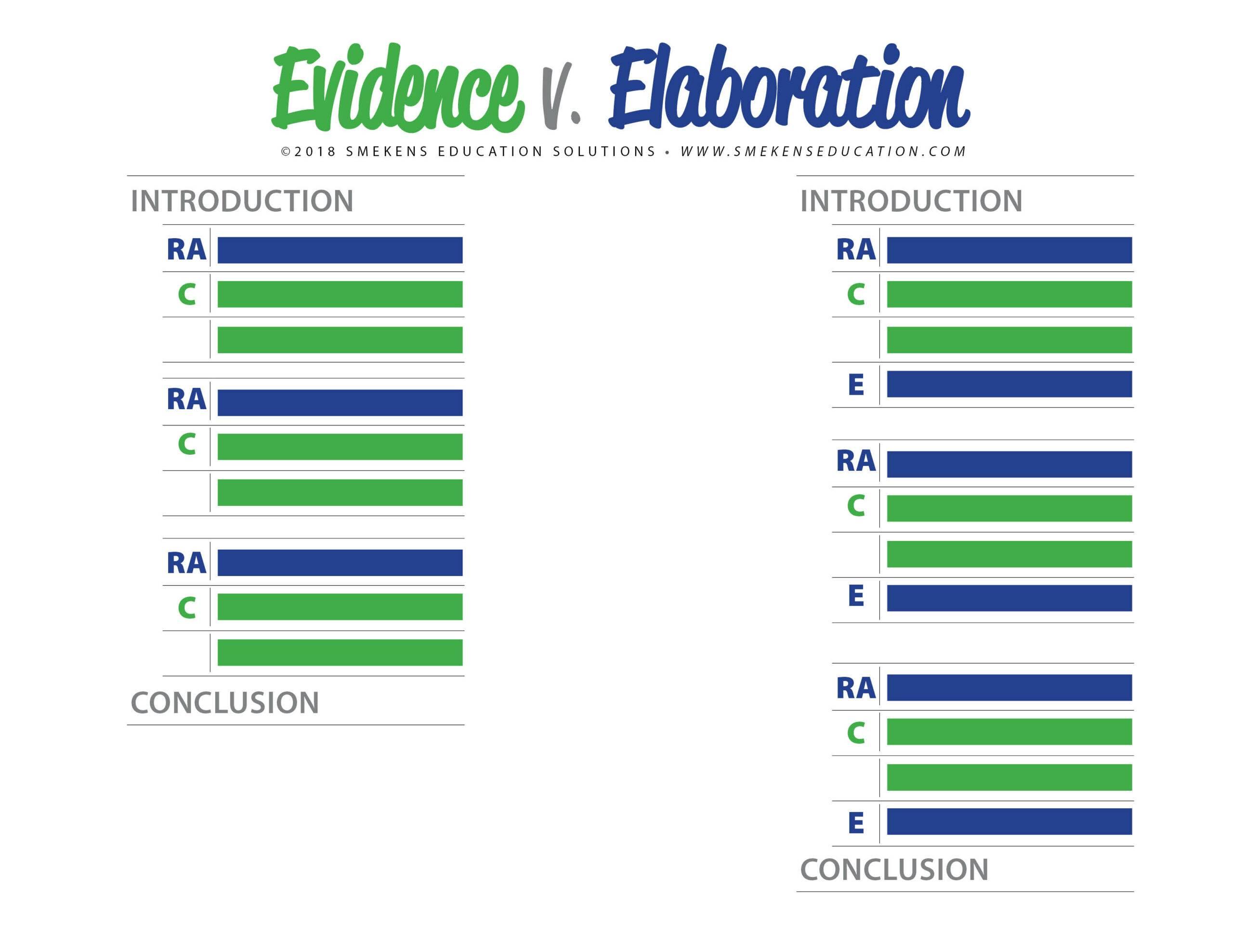 Evidence v. Elaboration - RACE