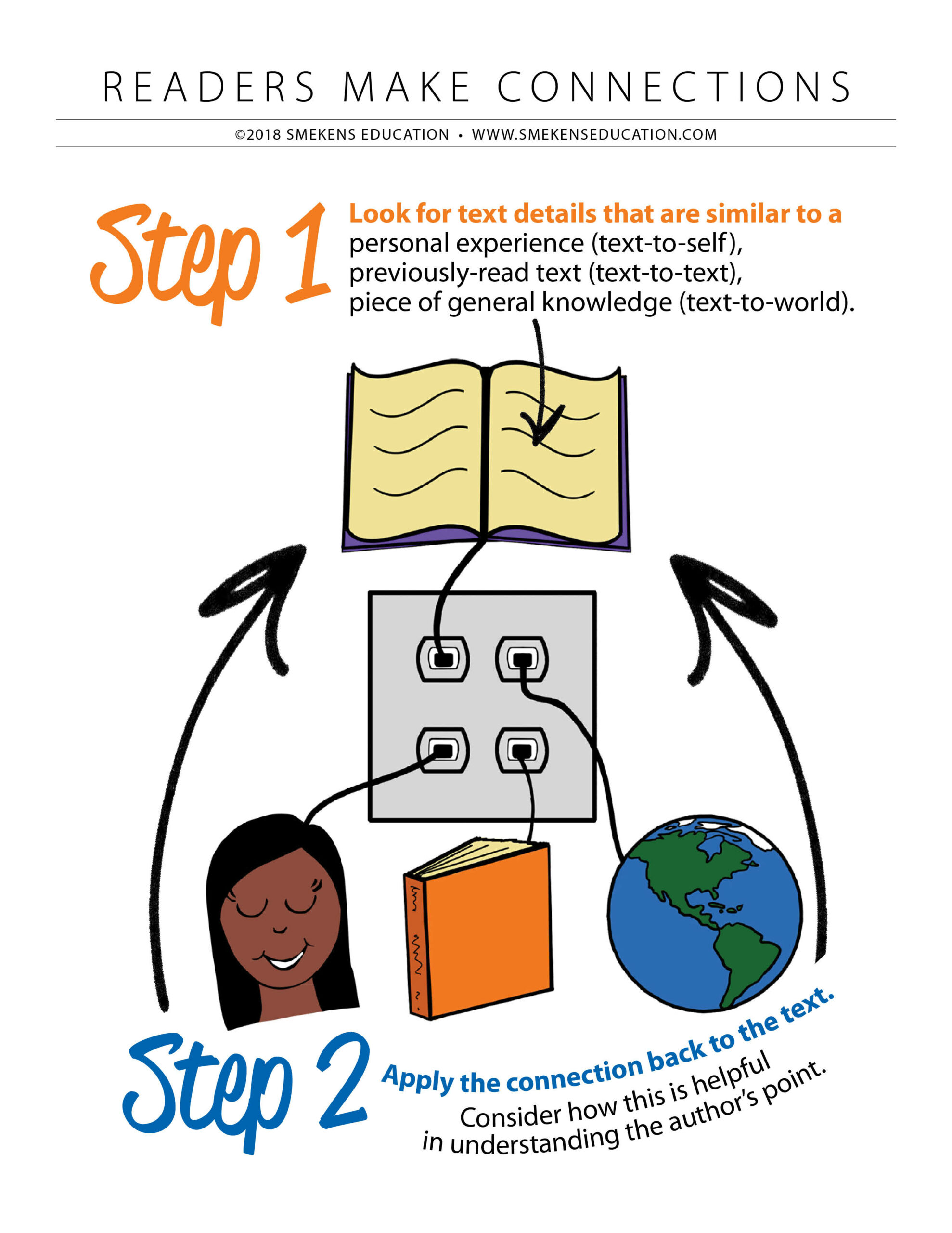 Apply reading connections back to the text -  STEP 2