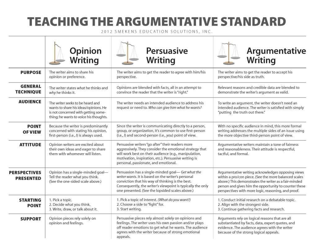 Argumentative v. Persuasive Writing - Downloadable Resource