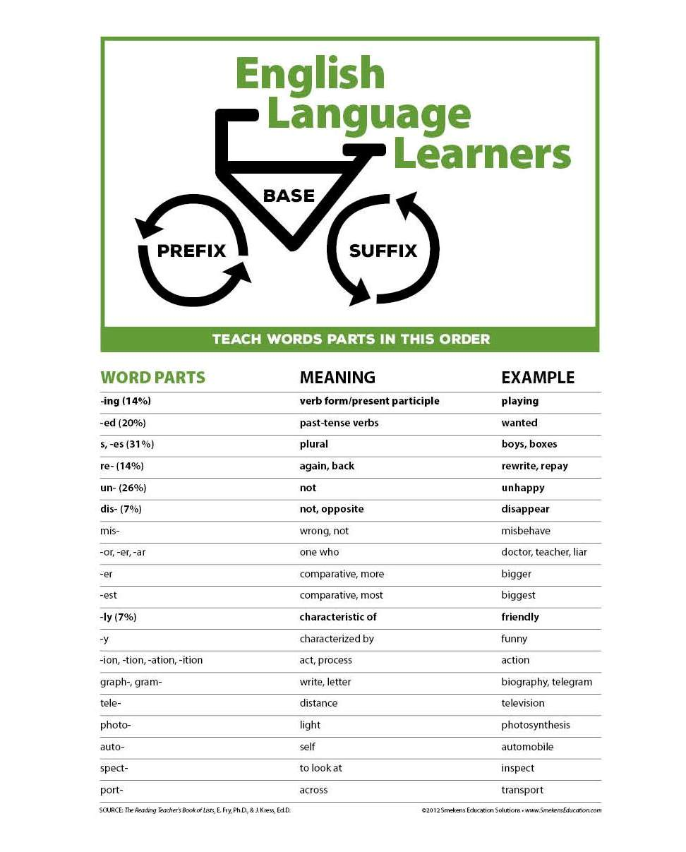 ELL List of Word Roots