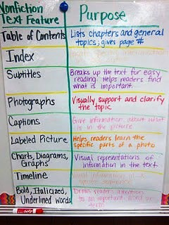 Nonfiction Text Features and Purpose Chart