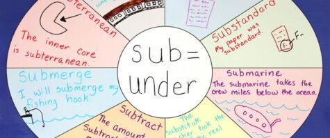 Use Word Spokes within Word Study Vocab Development